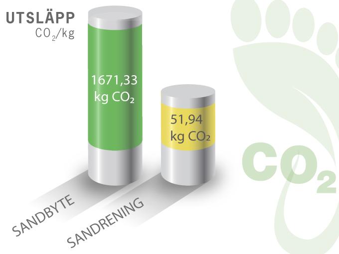 Miljö, Carbon Footprint